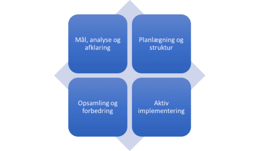 Implementeringsledelse